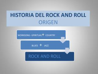 HISTORIA DEL ROCK AND ROLL ORIGEN