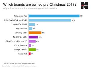 Which brands are owned pre-Christmas 2013?