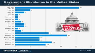 Government Shutdowns in the United States