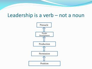 Leadership is a verb – not a noun