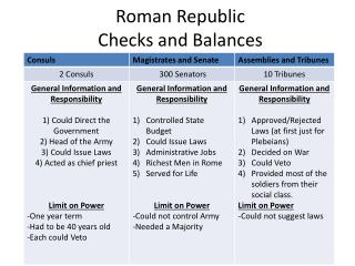 Roman Republic  Checks and Balances