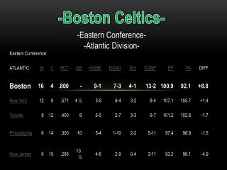 -Boston Celtics-
