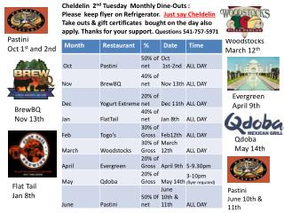 Cheldelin  2 nd  Tuesday  Monthly Dine-Outs :