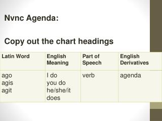 Nvnc  Agenda:  Copy out the chart headings