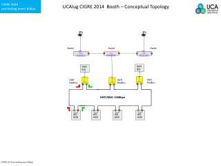 UCAIug CIGRE 2014  Booth – Conceptual Topology