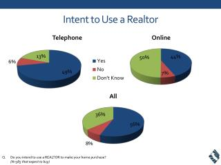 Intent to Use a Realtor