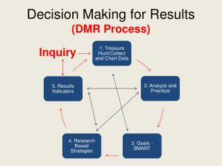 Decision Making for Results  (DMR Process)