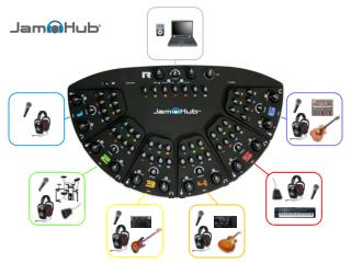 "Connect instructor's instrument source to JamHub ¼"" stereo instrument input"