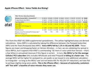 Apple  iPhone  Effect:  Voice Yields Are Rising!
