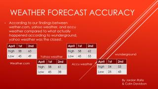 Weather Forecast accuracy