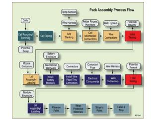 Process Flow Chart BESS and CES