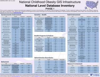National Childhood Obesity GIS Infrastructure  National Level Database  Inventory PHASE 1