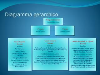 Diagramma gerarchico