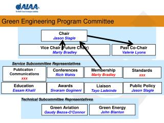 Green Engineering Program Committee