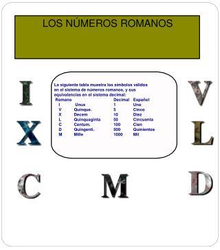 La siguiente tabla muestra los símbolos válidos en el sistema de números romanos, y sus
