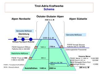 Tirol-Adria Kraftwerke Schema