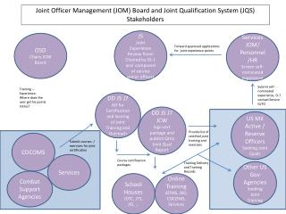 Joint Officer Management (JOM) Board and Joint Qualification System (JQS) Stakeholders