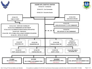 Current Command Structure