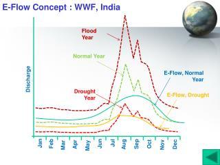 E-Flow Concept : WWF, India