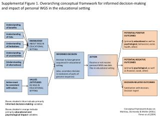INFORMED DECISION Decision to have genome sequenced in educational setting