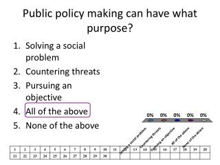Public policy making can have what purpose?