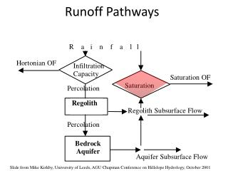 Runoff Pathways