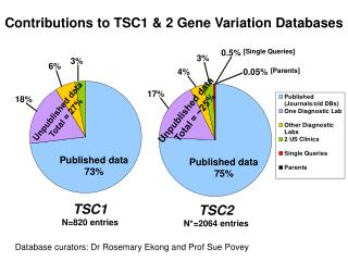 Contributions to TSC1 & 2 Gene Variation Databases