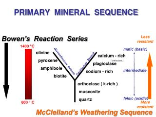 PRIMARY  MINERAL  SEQUENCE
