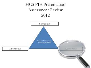 HCS PIE Presentation  Assessment Review 2012