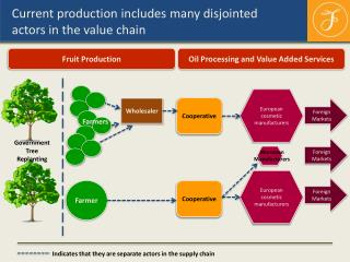 Current production includes many disjointed actors in the value chain