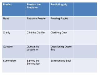 PREDICT Use clues from the text  or illustrations to predict  what will happen next  READ