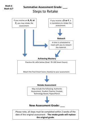 Summative Assessment Grade: ___ Steps to Retake
