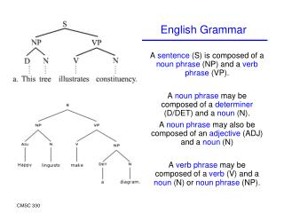 A  sentence  (S) is composed of a  noun phrase  (NP) and a  verb phrase  (VP).