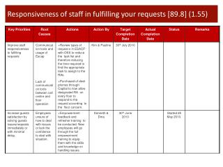 Responsiveness of staff in fulfilling your requests [89.8] (1.55)