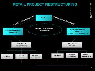 Retail project restructuring