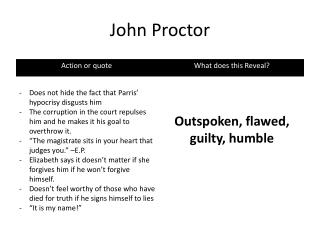 Quotes from john proctor in the Crucible?