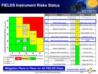 FIELDS Instrument Risks  Status