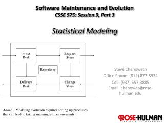Software Maintenance and Evolution CSSE 575: Session  9,  Part  3 Statistical Modeling