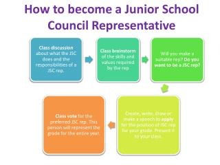 How to become a Junior School Council Representative