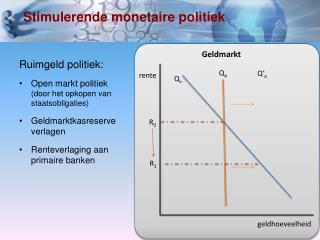 Stimulerende monetaire politiek