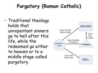 Purgatory (Roman Catholic)