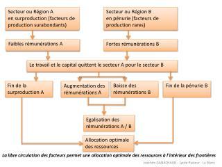 Secteur ou R�gion A e n surproduction (facteurs de production surabondants)