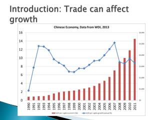 Introduction: Trade can affect growth