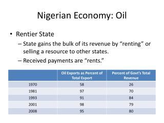 Nigerian Economy: Oil