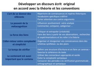 Développer un discours écrit  original  en accord avec la théorie et les conventions