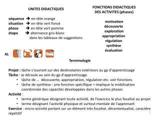 FONCTIONS DIDACTIQUES  DES ACTIVITES (phases) motivation découverte exploration appropriation