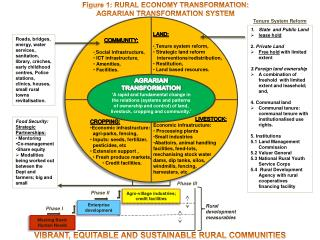 Figure 1: RURAL ECONOMY TRANSFORMATION: AGRARIAN TRANSFORMATION SYSTEM