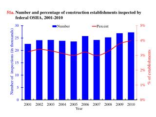 51a.  Number and percentage of construction establishments inspected by federal OSHA, 2001-2010