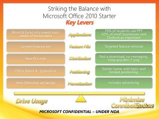 Striking the Balance with  Microsoft Office 2010 Starter