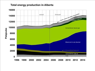 Total energy production in Alberta